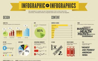 Cos'è un'infografica?