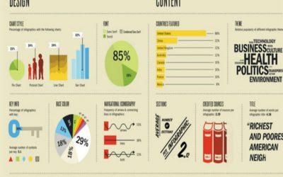 Come realizzare l'infografica perfetta