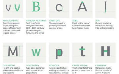 Tipografia. Come imparare il suo vocabolario, in modo semplice